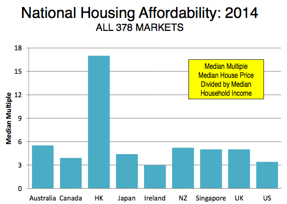 Hong Kong is nearly off the charts. Graph: Demographia International Housing Affordability Survey