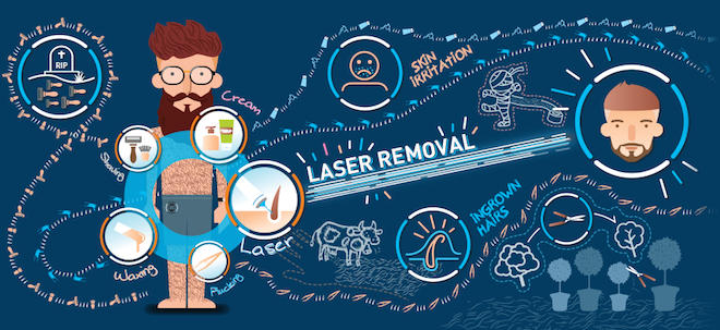 From Beast to Beauty: Men's Laser Hair Removal Explained